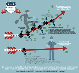 Being reactive versus proactive with cyber security has significant business impacts.