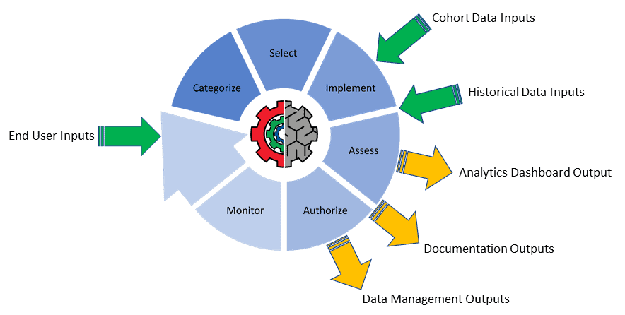 Our patented cognitive AITAM assessment cyber cycle from start to finish.